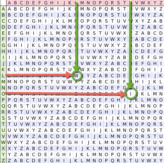Read an encrypted message with the Vigenère table – ICN
